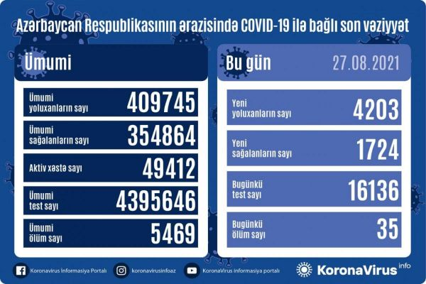 New COVID cases exceed 4,000 in Azerbaijan